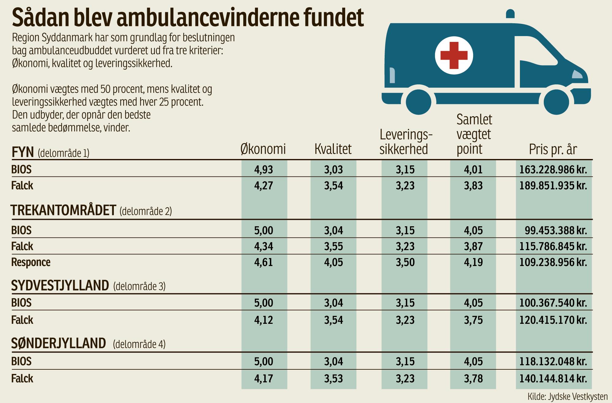 bios ambulance service danmark